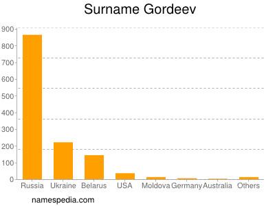 Surname Gordeev