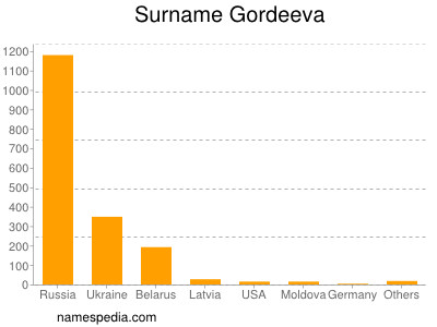 Surname Gordeeva