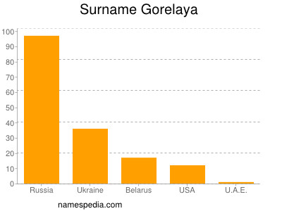 Surname Gorelaya