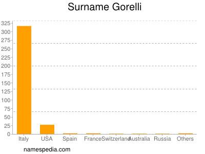 Surname Gorelli