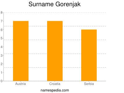 Surname Gorenjak