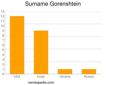 Surname Gorenshtein