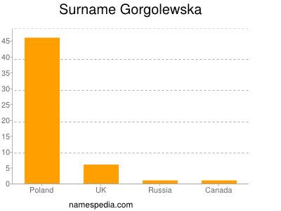 Surname Gorgolewska