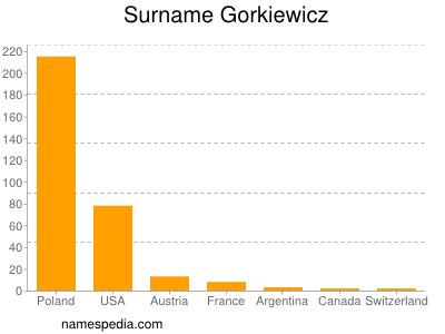 Familiennamen Gorkiewicz