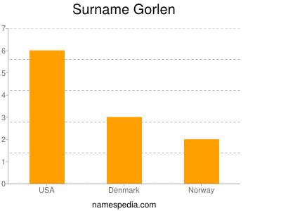 Surname Gorlen