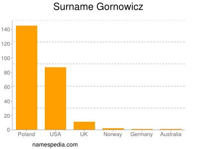 Surname Gornowicz