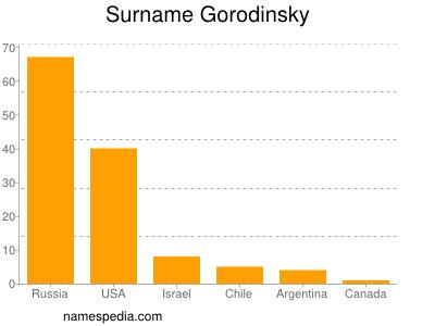 Surname Gorodinsky