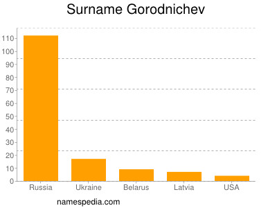 Surname Gorodnichev
