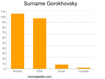 Surname Gorokhovsky