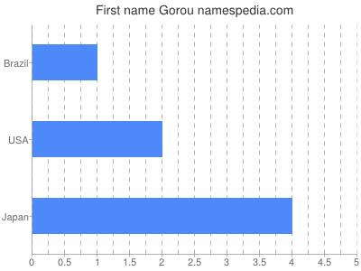 Given name Gorou