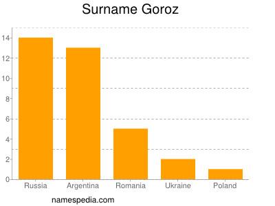 Surname Goroz