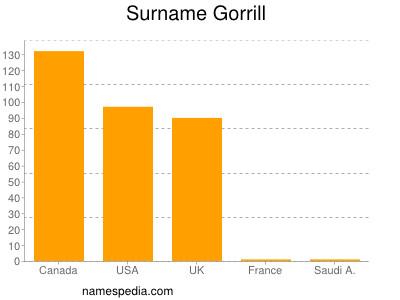 Surname Gorrill