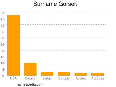 Surname Gorsek
