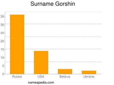 Familiennamen Gorshin