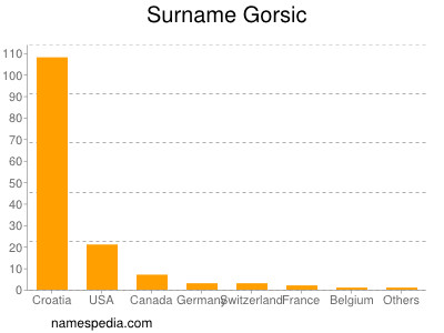Surname Gorsic