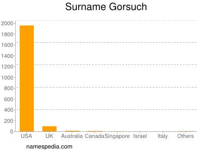 Familiennamen Gorsuch
