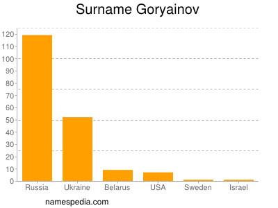 Surname Goryainov