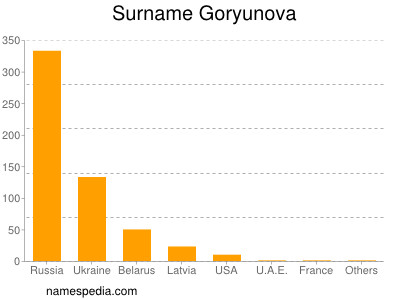 Surname Goryunova