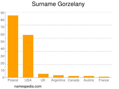 Surname Gorzelany
