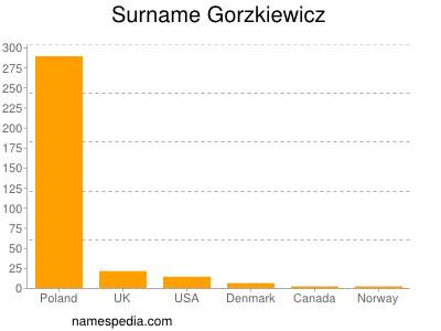 Surname Gorzkiewicz