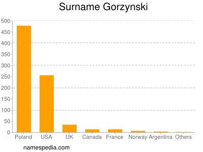 Surname Gorzynski