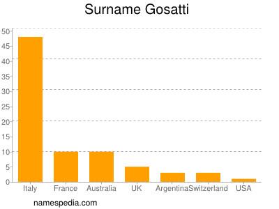 Surname Gosatti