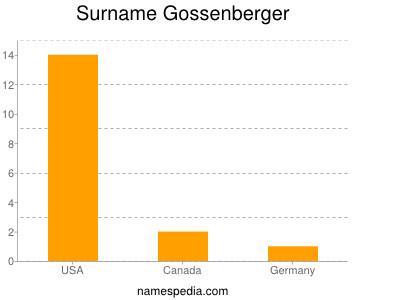 Surname Gossenberger