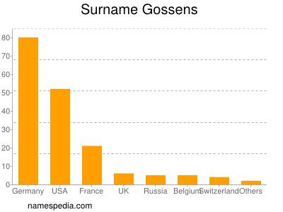 Surname Gossens