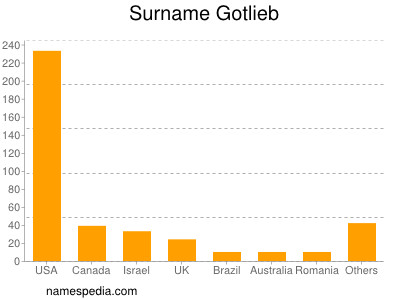 Surname Gotlieb