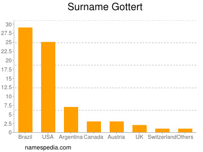 Surname Gottert