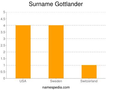 Surname Gottlander