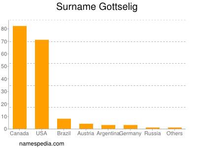 Surname Gottselig