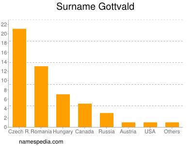 Surname Gottvald