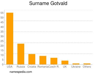Surname Gotvald