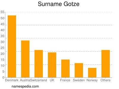 Surname Gotze