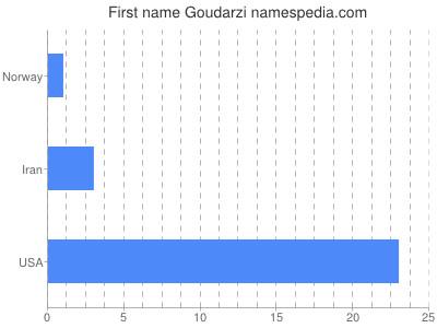 Given name Goudarzi