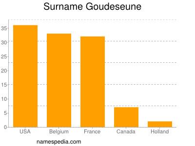 Surname Goudeseune