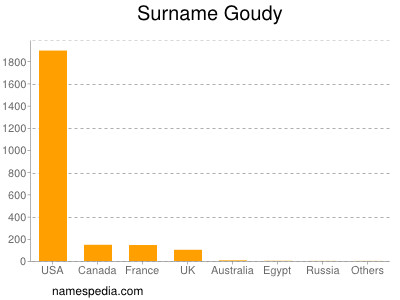 Surname Goudy