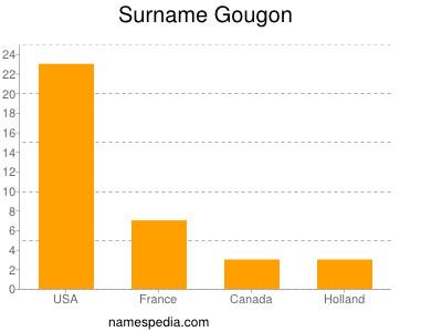 Surname Gougon