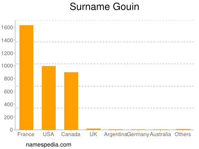Familiennamen Gouin