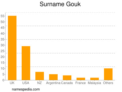 Surname Gouk