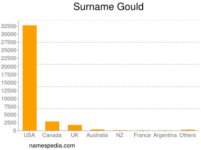 Surname Gould