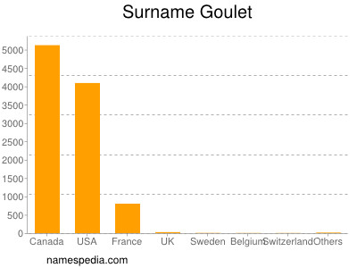 Surname Goulet