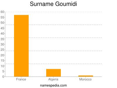 Surname Goumidi