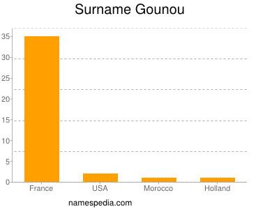 Surname Gounou