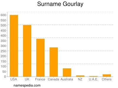 Surname Gourlay