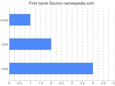 Given name Gourov