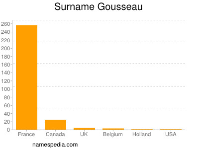 Surname Gousseau