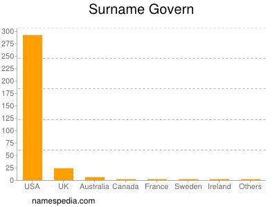 Surname Govern