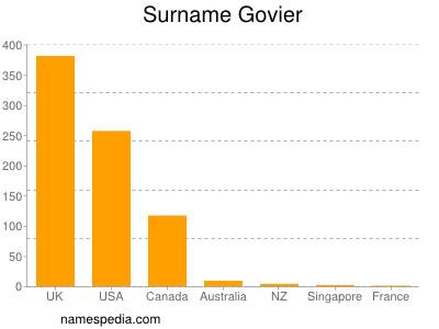Surname Govier